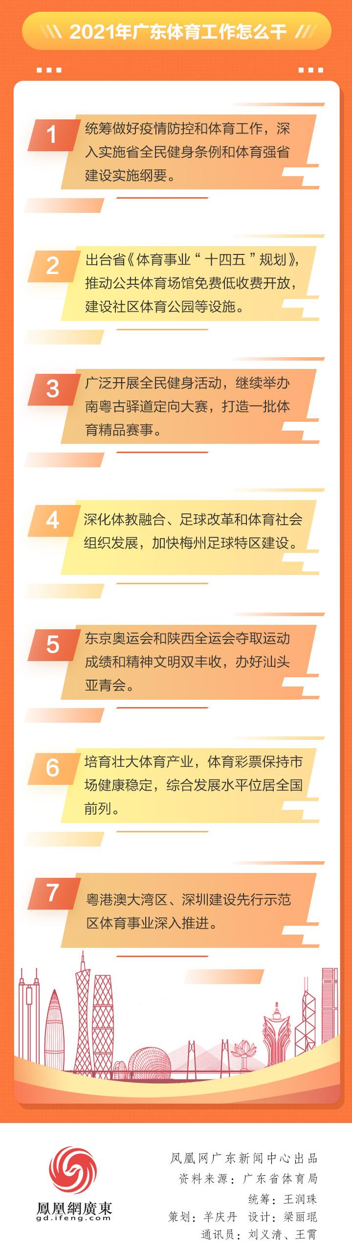 2020广东体育干了啥?2021有何大计?凤凰带你一图读懂体育工作亮点